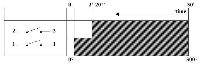 Timer Apertura Anticipata-disegno del meccanismo.